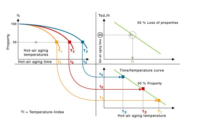 Hot air aging