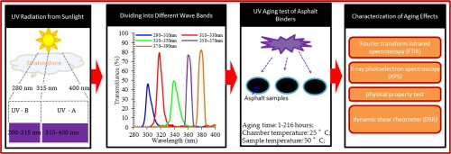 DGBELL UV aging test
