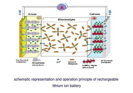 The working principle of lithium battery
