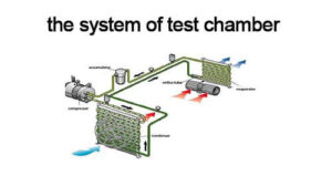 The System of High Low Temperature Chamber, Temperature Humidity Test Chamber