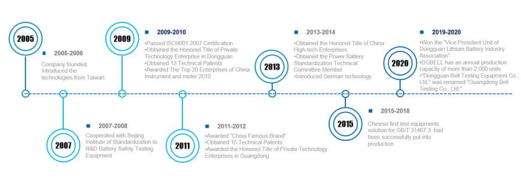 DGBELL Company history